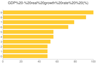 GDP - real growth rate - Ranking